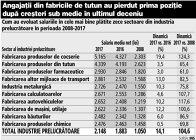 Grafic: Cum au evoluat salariile în cele mai bine plătite zece sectoare din industria prelucrătoare în perioada 2008-2017