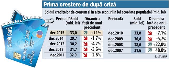 Creditele de consum au crescut cu două cifre, pentru prima oară din 2009 încoace. Dobânzile aflate la minime istorice, accelerarea consumului şi sporirea încrederii în economie şi-au spus cuvântul