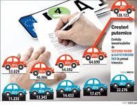 Piaţa auto prinde avânt după eliminarea timbrului de mediu