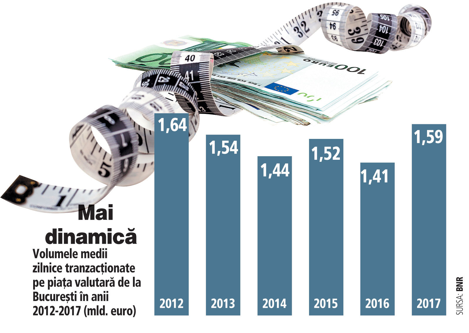 informații despre piața valutară