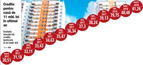 Creditarea ipotecară accelerează: finanţări de peste 2 mld. lei au fost acordate în T1/2018, plus 22%