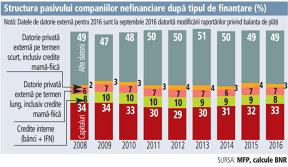 Creditele bancare interne reprezintă doar 8% din datoriile companiilor. Firmele preferă împrumuturi de la acţionari şi creditele externe şi comerciale