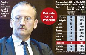 România, pe ultimele locuri în Europa Centrală şi de Est în ceea ce priveşte ponderea investiţiilor străine în PIB, de numai 39%
