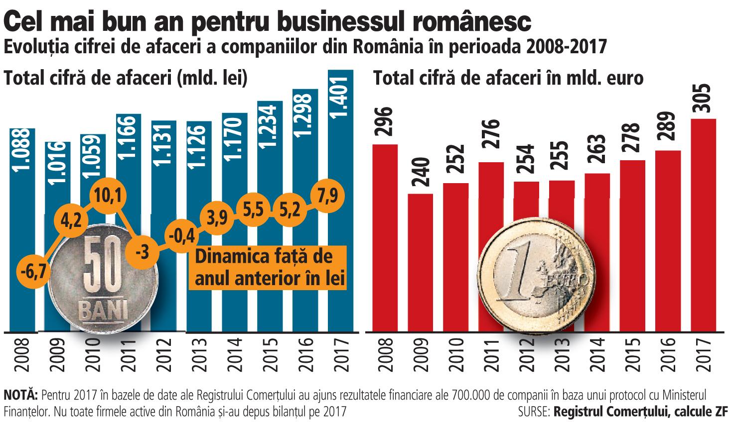 Topul Firmelor din România după cifra de afaceri, profit, angajaţi