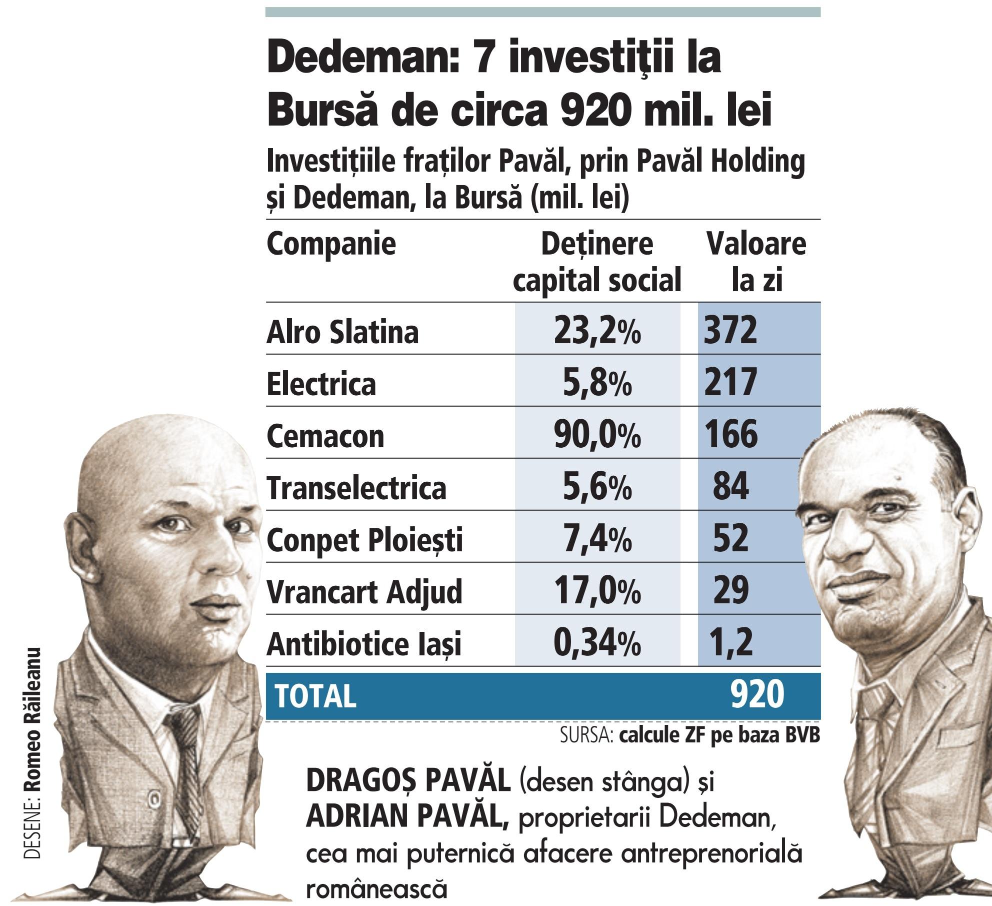 sistem de investiţii bursă