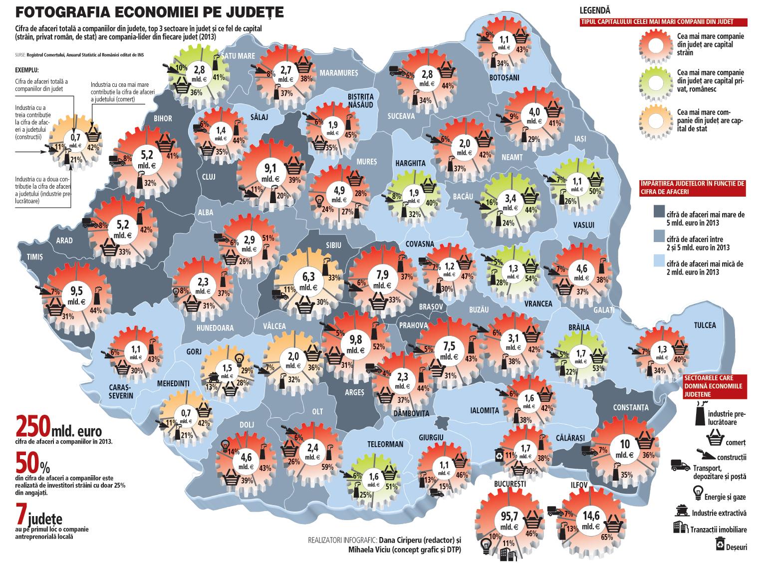 Harta Economică A Romaniei