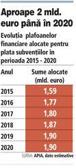 Plafonul pentru subvenţiile fermierilor va creşte cu 20% până în anul 2020