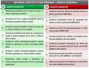 Firmele din sectorul construcţiilor au înregistrat în perioada 2008-2013 o scădere medie anuală de  aprox. 16%