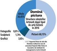 Piaţa licitaţiilor de artă este dominată de pictură. Grafica, sculptura şi fotografia, aproape inexistente