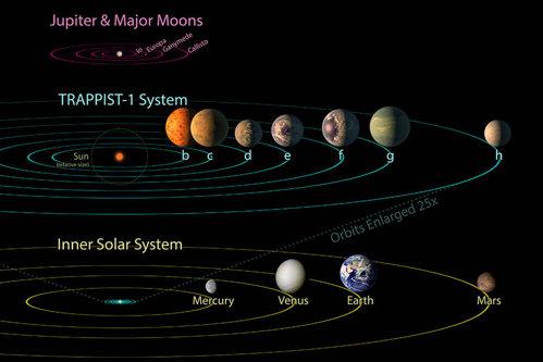 NASA a făcut publică marea descoperire: 7 planete de mărimea Terrei gravitând în jurul unei singure stele
