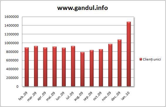 Ziarul Gândul, cotidianul quality cu cei mai mulţi cititori online din România. 1.483.229 de vizitatori unici au fost pe gandul.info în luna ianuarie. Echipa Gândul vă mulţumeşte!