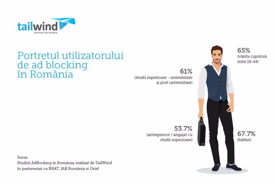 Procentul utilizatorilor care folosesc programe de tip adblock s-a dublat în ultimul an