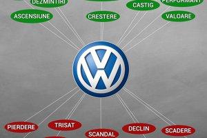 LOVITURĂ pentru brandul Volkswagen în România! Ce s-a întâmplat cu una dintre cele mai populare mărci de pe piaţă