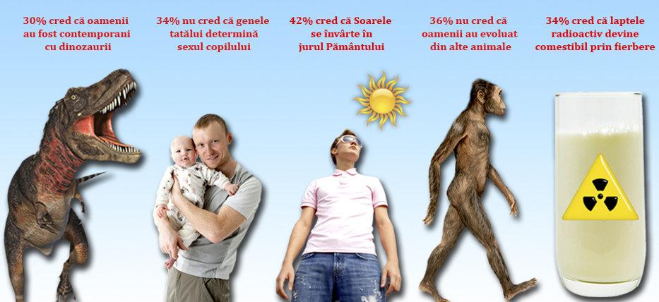 """Portretul unei ţări. Mulţi români cred că Soarele se învârte în jurul Pământului, că pe vremea dinozaurilor trăiau oameni sau că horoscopul este """"foarte ştiinţific"""""""