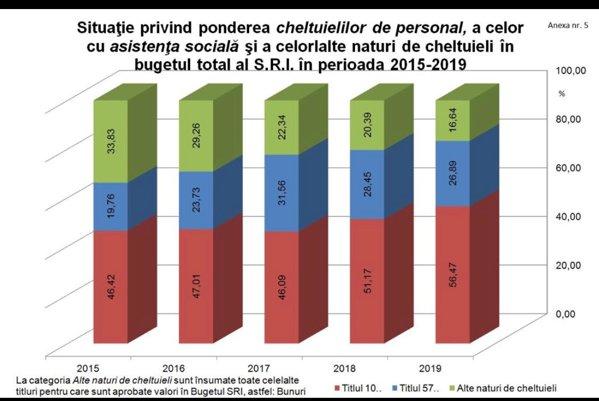 Grafic cu cheltuielile SRI din ultimii 5 ani