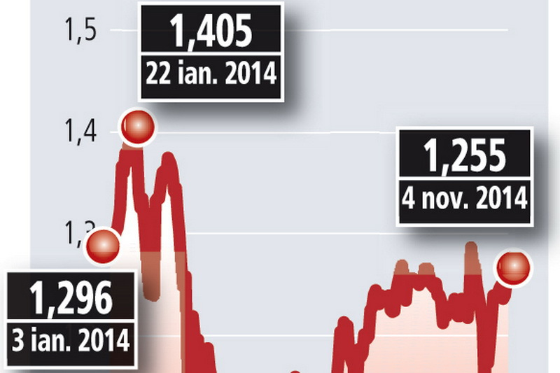Veniturile SIF Banat-Crişana au crescut de aproape patru ori în primele nouă luni, la 248,7 mil. lei