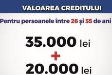 Statul va acorda credite preferenţiale, cu dobândă zero, persoanelor care vor să investească în dezoltare personală