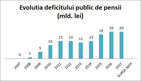 Evoliţia deficitului public de pensii
