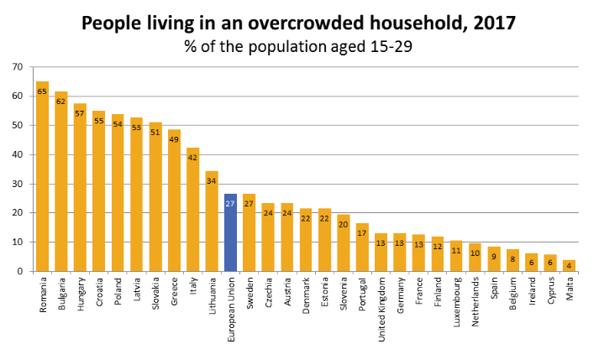 Mai mult de şase din zece tineri români trăiesc în case supraaglomerate