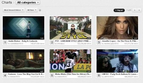 top youtube