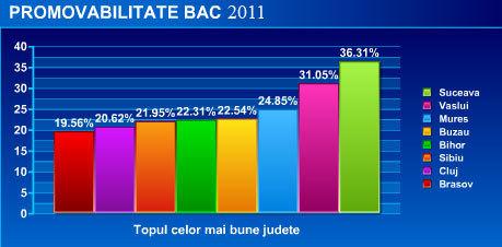 Gradul de promovare la BAC 2011, un dezastru national!
