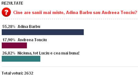 Rezultate sondaj