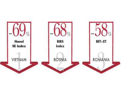 Bursa de la Bucuresti a intrat in top trei scaderi la nivel mondial