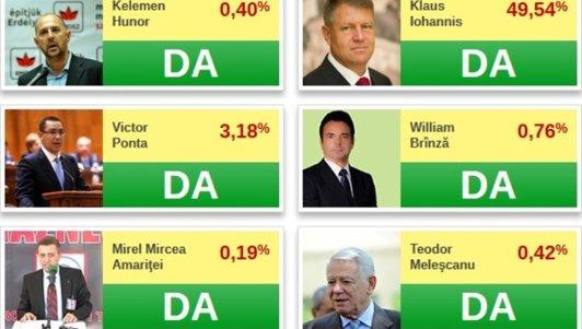 """Românii au votat pentru a alege """"PREŞEDINTELE INTERNETULUI"""" în ZIUA VOTULUI ONLINE"""