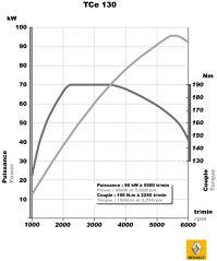 Graficul de putere pentru 1.4 130 CP
