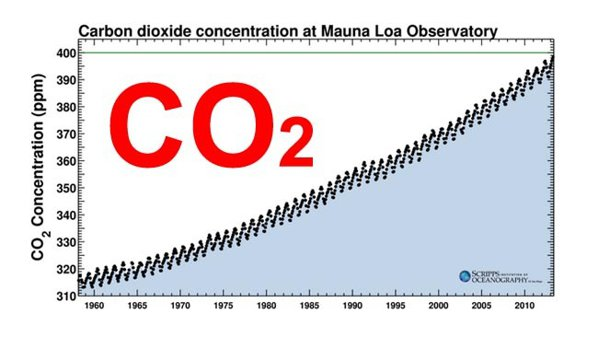 Alert: emisiile de CO2 din atmosfer au atins un nivel record