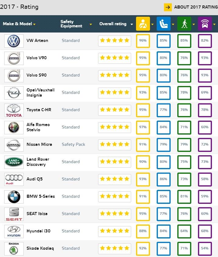 Rezultatele Euro NCAP. Care este cea mai sigură maşină din 2017