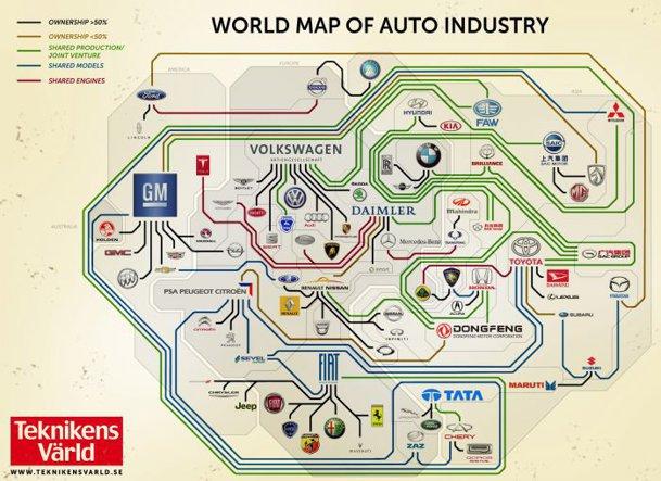 """Harta """"îmbârligăturilor"""" dintre producătorii de maşini (foto mare înăuntru)"""
