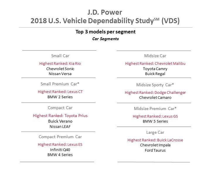 Care este cea mai fiabilă maşină din clasa mică în 2018