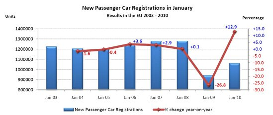 Evolutia vanzarilor de masini noi in Europa, in luna ianuarie a fiecarui an, incepand cu 2003