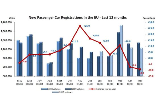 Vanzarile de masini noi in Europa au scazut pentru a doua luna consecutiv in 2010