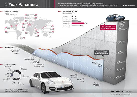 Vanzari dupa 1 an: Porsche Panamera a depasit 22.500 exemplare vandute