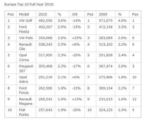 TOP 10 - vanzari modele noi in Europa in 2010