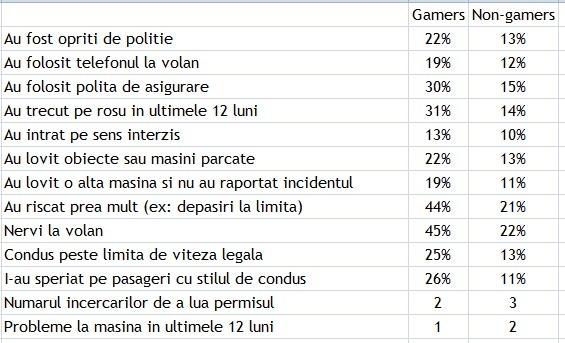 Studiu: diferentele de comportament intre soferii pasionati de jocuri cu masini si ceilalti