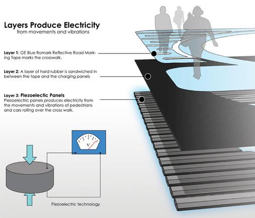 Recuperarea energiei de la pietoni si masini - prin placi piezoelectrice