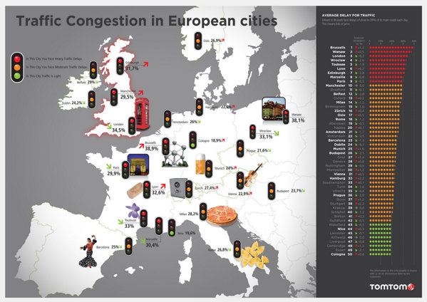 TOP 50 cele mai aglomerate orase din Europa, conform Tom Tom