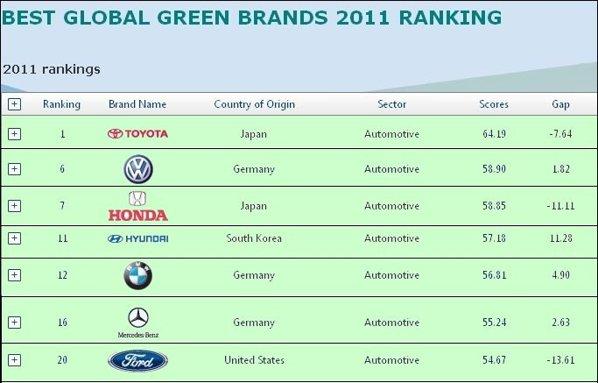 Best Global Green Brands 2011 - topul celor mai ecologie marci auto