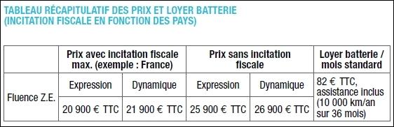Renault Fluence Z.E. - de la 20.900 euro in Franta, gratie bonusului guvernamental pentru masini electrice