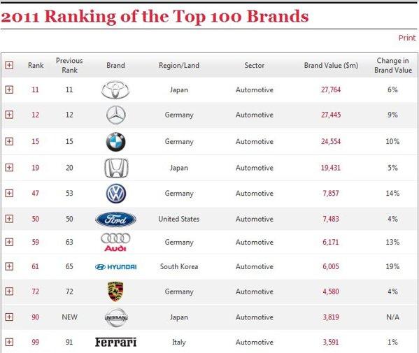 TOP 100 Best Global Brands 2011 Interbrand - marcile auto