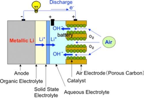 In teorie, o baterie Li-O2 este de 10 ori mai eficienta decat una Li-ion