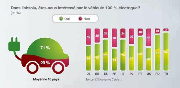 71 la suta dintre europeni sunt interesati sa cumpere masini electrice