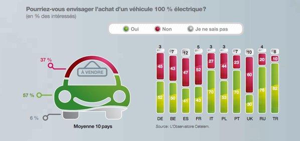 57 la suta dintre europeni ar vrea sa cumpere o masina electrica