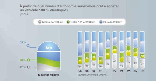 55 la suta dintre europeni vor o autonomie mai mare de 250 km de la masinile electrice