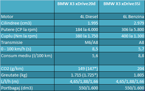 BMW X3 Specificatii