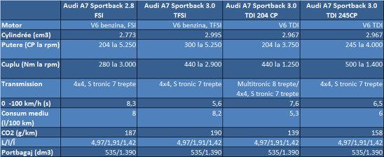 Audi A7 - specificaţii tehnice