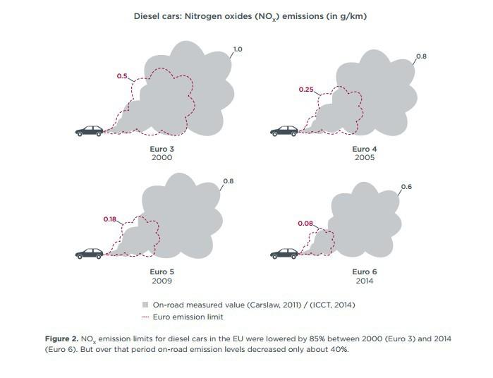 Euro 6 vs Euro 5 vs Euro 4 vs... Cât de mult poluează, de fapt, maşinile noastre?